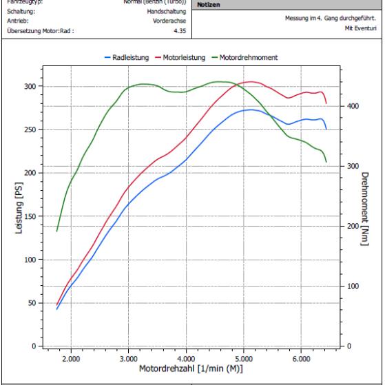 Leistungsmessung Ford Focus RS MK2 Eventuri